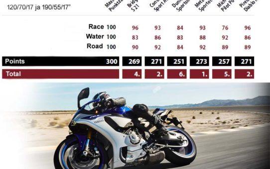 Tests des pneus moto – Pneus sport Motorrad/2016
