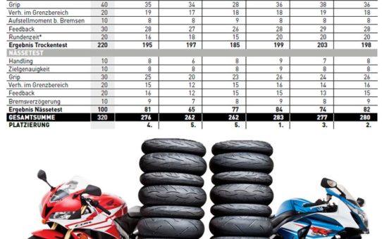 Tests des pneus moto – Pneus sport 2017