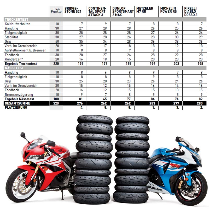 tests des pneus moto pneus sport 2017 pneus moto. Black Bedroom Furniture Sets. Home Design Ideas